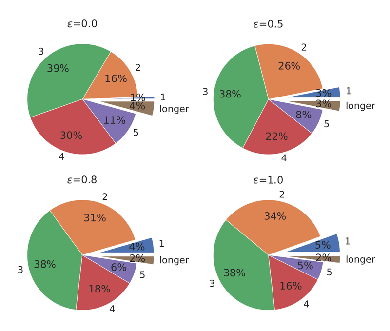 <p>Figure 28: Distribution of simulated path length with respect to the ratio of merchants as transaction endpoints (<em>ϵ</em>∈{0.0,0.5,0.8,1.0}).</p>