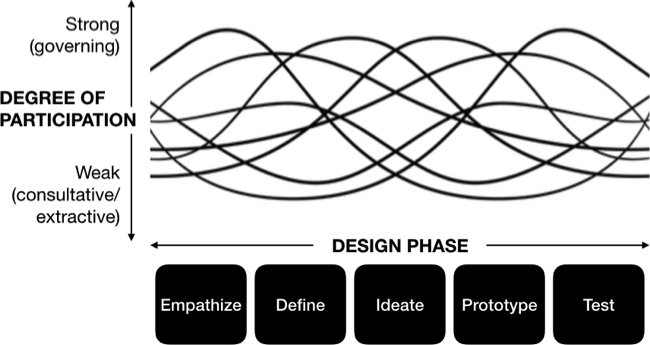 <p><strong>Figure 2.3</strong> Analysis of community participation throughout the design process. <em>Source: </em>Author.</p>