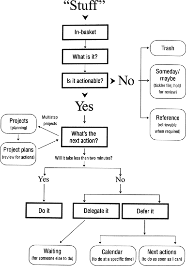<p><br></p><p>Figure 2.1 Processing workflow diagram from David Allen, <em>Getting Things Done: The Art of Stress-Free Productivity</em> (New York: Penguin, 2001), 32.</p>