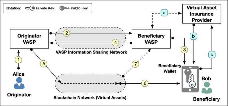 <p><strong>Figure 8.</strong> Overview of wallet device attestation and asset insurance providers</p>