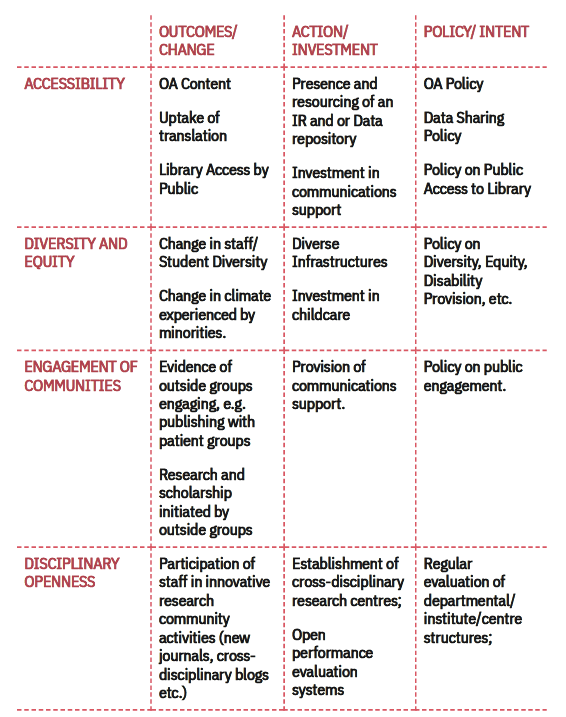Table.1 A framework for open indicators