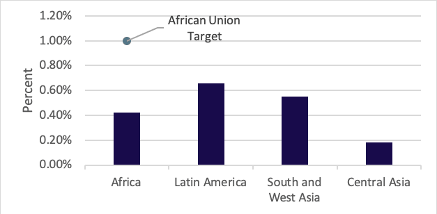 <p>Figure 1: Average percentage investments in R&amp;D of GDP of developing countries in 2018, as compared to African Union target set in 2006 </p>