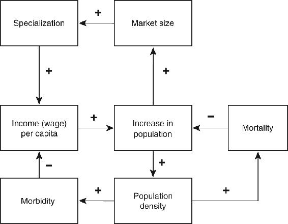<p>Figure 3.3</p><p>Combined model of long-run economic growth</p>