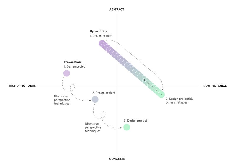 <p>Figure 3. Conceptual Design between Fiction and Reality by Johanna Schmeer (2018)</p>