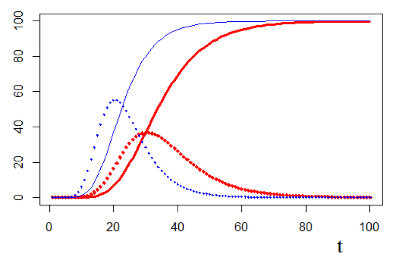 "<p><strong>Figure 1. Gompertz functions with final level of 100.</strong> The solid red curve (bold) has a point of inflection equal to 30, with <span data-node-type=""math-inline"" data-value=""\gamma _{0} = 20""><span><span class=""katex""><span class=""katex-mathml""><math xmlns=""http://www.w3.org/1998/Math/MathML""><semantics><mrow><msub><mi>γ</mi><mn>0</mn></msub><mo>=</mo><mn>20</mn></mrow><annotation encoding=""application/x-tex"">\gamma _{0} = 20</annotation></semantics></math></span><span class=""katex-html"" aria-hidden=""true""><span class=""base""><span class=""strut"" style=""height:0.625em;vertical-align:-0.19444em;""></span><span class=""mord""><span class=""mord mathdefault"" style=""margin-right:0.05556em;"">γ</span><span class=""msupsub""><span class=""vlist-t vlist-t2""><span class=""vlist-r""><span class=""vlist"" style=""height:0.30110799999999993em;""><span style=""top:-2.5500000000000003em;margin-left:-0.05556em;margin-right:0.05em;""><span class=""pstrut"" style=""height:2.7em;""></span><span class=""sizing reset-size6 size3 mtight""><span class=""mord mtight""><span class=""mord mtight"">0</span></span></span></span></span><span class=""vlist-s"">​</span></span><span class=""vlist-r""><span class=""vlist"" style=""height:0.15em;""><span></span></span></span></span></span></span><span class=""mspace"" style=""margin-right:0.2777777777777778em;""></span><span class=""mrel"">=</span><span class=""mspace"" style=""margin-right:0.2777777777777778em;""></span></span><span class=""base""><span class=""strut"" style=""height:0.64444em;vertical-align:0em;""></span><span class=""mord"">2</span><span class=""mord"">0</span></span></span></span></span></span> and &nbsp;<span data-node-type=""math-inline"" data-value=""\gamma= 0.1""><span><span class=""katex""><span class=""katex-mathml""><math xmlns=""http://www.w3.org/1998/Math/MathML""><semantics><mrow><mi>γ</mi><mo>=</mo><mn>0.1</mn></mrow><annotation encoding=""application/x-tex"">\gamma= 0.1</annotation></semantics></math></span><span class=""katex-html"" aria-hidden=""true""><span class=""base""><span class=""strut"" style=""height:0.625em;vertical-align:-0.19444em;""></span><span class=""mord mathdefault"" style=""margin-right:0.05556em;"">γ</span><span class=""mspace"" style=""margin-right:0.2777777777777778em;""></span><span class=""mrel"">=</span><span class=""mspace"" style=""margin-right:0.2777777777777778em;""></span></span><span class=""base""><span class=""strut"" style=""height:0.64444em;vertical-align:0em;""></span><span class=""mord"">0</span><span class=""mord"">.</span><span class=""mord"">1</span></span></span></span></span></span>. The solid blue curve, to the left, has a point of inflection equal to 20, with <span data-node-type=""math-inline"" data-value=""\gamma _{0} = 20""><span><span class=""katex""><span class=""katex-mathml""><math xmlns=""http://www.w3.org/1998/Math/MathML""><semantics><mrow><msub><mi>γ</mi><mn>0</mn></msub><mo>=</mo><mn>20</mn></mrow><annotation encoding=""application/x-tex"">\gamma _{0} = 20</annotation></semantics></math></span><span class=""katex-html"" aria-hidden=""true""><span class=""base""><span class=""strut"" style=""height:0.625em;vertical-align:-0.19444em;""></span><span class=""mord""><span class=""mord mathdefault"" style=""margin-right:0.05556em;"">γ</span><span class=""msupsub""><span class=""vlist-t vlist-t2""><span class=""vlist-r""><span class=""vlist"" style=""height:0.30110799999999993em;""><span style=""top:-2.5500000000000003em;margin-left:-0.05556em;margin-right:0.05em;""><span class=""pstrut"" style=""height:2.7em;""></span><span class=""sizing reset-size6 size3 mtight""><span class=""mord mtight""><span class=""mord mtight"">0</span></span></span></span></span><span class=""vlist-s"">​</span></span><span class=""vlist-r""><span class=""vlist"" style=""height:0.15em;""><span></span></span></span></span></span></span><span class=""mspace"" style=""margin-right:0.2777777777777778em;""></span><span class=""mrel"">=</span><span class=""mspace"" style=""margin-right:0.2777777777777778em;""></span></span><span class=""base""><span class=""strut"" style=""height:0.64444em;vertical-align:0em;""></span><span class=""mord"">2</span><span class=""mord"">0</span></span></span></span></span></span> and &nbsp;<span data-node-type=""math-inline"" data-value=""\gamma= 0.15""><span><span class=""katex""><span class=""katex-mathml""><math xmlns=""http://www.w3.org/1998/Math/MathML""><semantics><mrow><mi>γ</mi><mo>=</mo><mn>0.15</mn></mrow><annotation encoding=""application/x-tex"">\gamma= 0.15</annotation></semantics></math></span><span class=""katex-html"" aria-hidden=""true""><span class=""base""><span class=""strut"" style=""height:0.625em;vertical-align:-0.19444em;""></span><span class=""mord mathdefault"" style=""margin-right:0.05556em;"">γ</span><span class=""mspace"" style=""margin-right:0.2777777777777778em;""></span><span class=""mrel"">=</span><span class=""mspace"" style=""margin-right:0.2777777777777778em;""></span></span><span class=""base""><span class=""strut"" style=""height:0.64444em;vertical-align:0em;""></span><span class=""mord"">0</span><span class=""mord"">.</span><span class=""mord"">1</span><span class=""mord"">5</span></span></span></span></span></span>. The dotted lines show the corresponding change curves multiplied by 10.</p>"