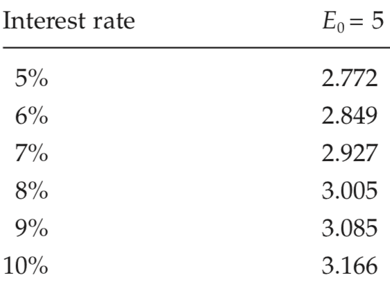 <p>Table A.5</p><p>Net earnings per year required to amortize a £12 investment in a servant (servant price = £12)</p><p>Source: See text, chapter 4.</p><p>Note: <em>E</em><sub>0</sub> represents working life, in years; earnings are in pounds sterling.</p><p></p>