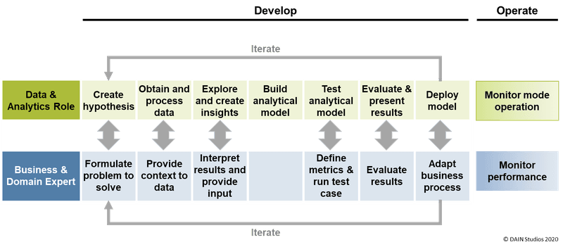 <p><strong>Figure 3. Aligned data and AI development and business processes.</strong></p>