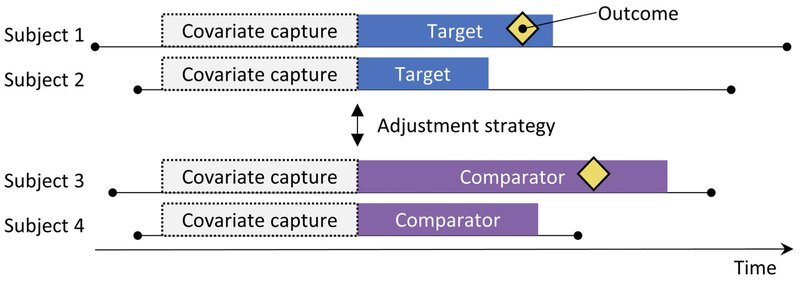 <p>Figure 2: The new-user cohort design. Subjects observed to initiate the target treatment are compared to those initiating the comparator treatment. To adjust for differences between the two treatment groups, several adjustment strategies can be used, such as stratification, matching, or weighting by the propensity score, or by adding baseline characteristics to the outcome model. The characteristics included in the propensity model or outcome model are captured prior to treatment initiation.</p>