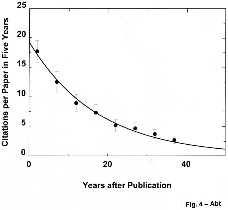 "<p class="""">Figure 4.The citations per paper in five years for the first 100 ApJ papers published in 1980 Ap J again have a half-life of 10yr.</p>"