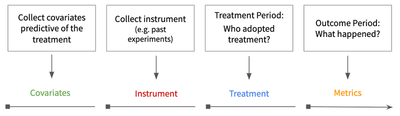 <p><strong>Figure 2. Instrumental variable observation timeline.</strong>&nbsp;First measure the covariates, then the instrument, then the treatment assignment, and finally the outcome or success metrics.&nbsp;</p>