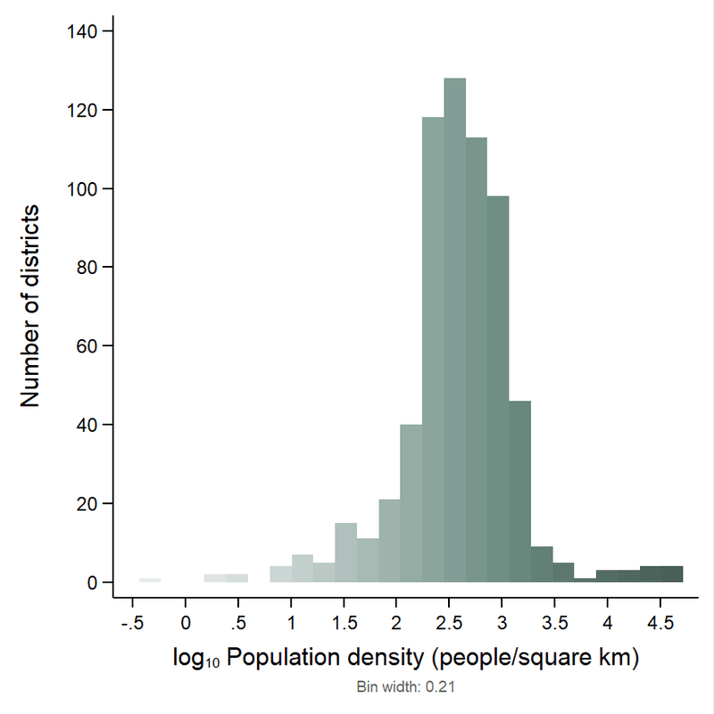 <p><strong>Figure 1</strong>. <strong>Histogram for population density across 640 districts in India, 2016. </strong>In Figure 1, the histogram for population density across 640 districts in India, 2016, the distribution of population density is highly skewed and therefore plotted here on a log 10 scale. For ease of interpretation, the height of each bar indicates the number of districts in each bin. (The histograms in this article use different ranges and different bin widths for best individual visual effect. Their total areas are, therefore, not the same, and they should not be used for comparative purposes.)</p>