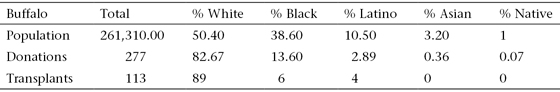"""<p><a href=""""#c11247_008.xhtml#T8.2a"""">Table 8.2</a> Buffalo-area heart donors and recipients by ethnicity, 1988–2014</p>"""