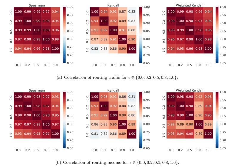 <p>Figure 11: Correlation of simulated daily node routing traffic (top three) and income (bottom three) with respect to different ratio of merchants among transaction endpoints <em>ϵ</em>.</p>