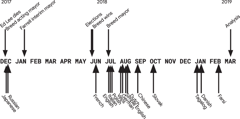 <p><strong>Figure 12.1</strong>   The events after the death of Ed Lee until London Breed became mayor on top. On bottom, date that a given Wikipedia was updated to list the new mayor.</p>