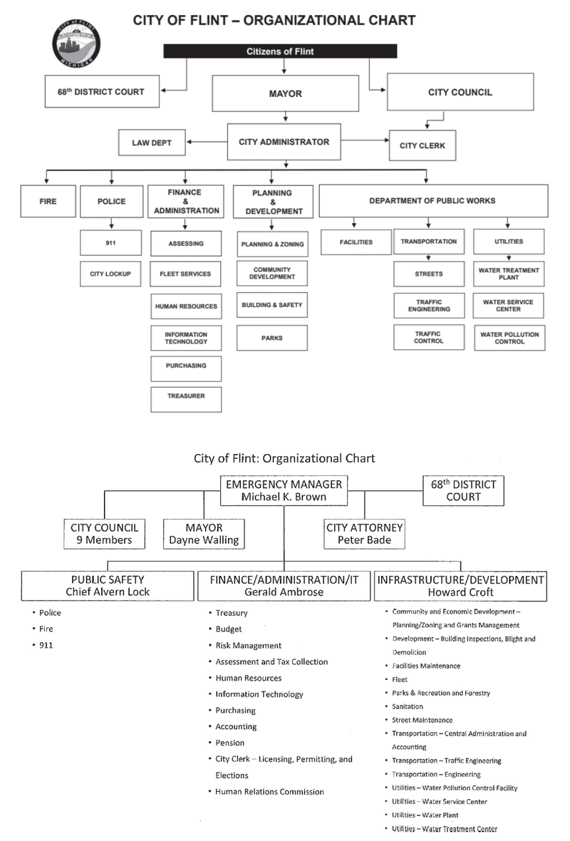 <p>Figure 3.1<br>Structure of Flint city government as specified in city charter (top) and under emergency management (bottom).<br><em>Source</em>: City of Flint.</p>
