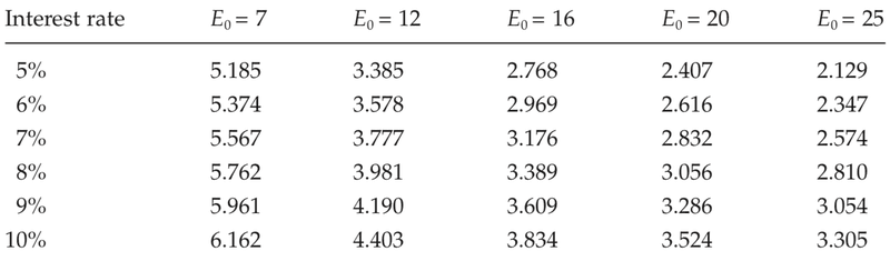 <p>Table A.3</p><p>Net earnings per year required to amortize a £30 investment in a slave (slave price = £30)</p><p>Source: See text, chapter 4.</p><p>Note: E0 represents working life, in years; earnings are in pounds sterling.</p>