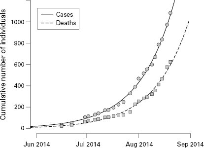 <p>Figure 4.2 Dynamics of Ebola virus disease (EVD) outbreak in Liberia up to the end of August 2014. Reported data of the cumulative numbers of infected cases and deaths are shown as circles and squares, respectively. The lines represent the fit of the mathematical model to the data. Figure adapted from Althaus.<sup>17</sup></p>
