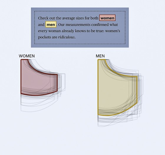 "<p>Figure 4.4: From ""Someone Clever Once Said Women Were Not Allowed Pockets,"" a comparative study of pockets in women's and men's jeans by The Pudding (2018). Visualization by Jan Diehm and Amber Thomas for The Pudding.</p>"