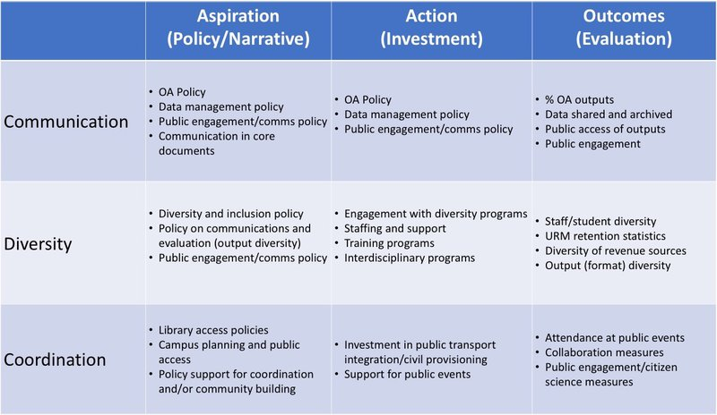 Table 1. An improved organisation of Table 1 in Chapter 9 of the work in progress.