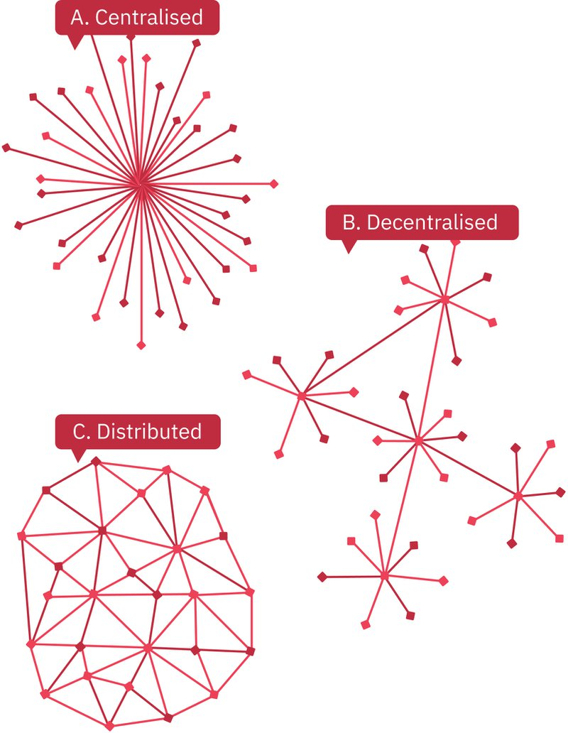 Figure 8.Paul Baran's model of a distributed network (RAND Corporation 1964): Multiple users as network nodes. http://history-computer.com/Internet/Birth/Baran.html