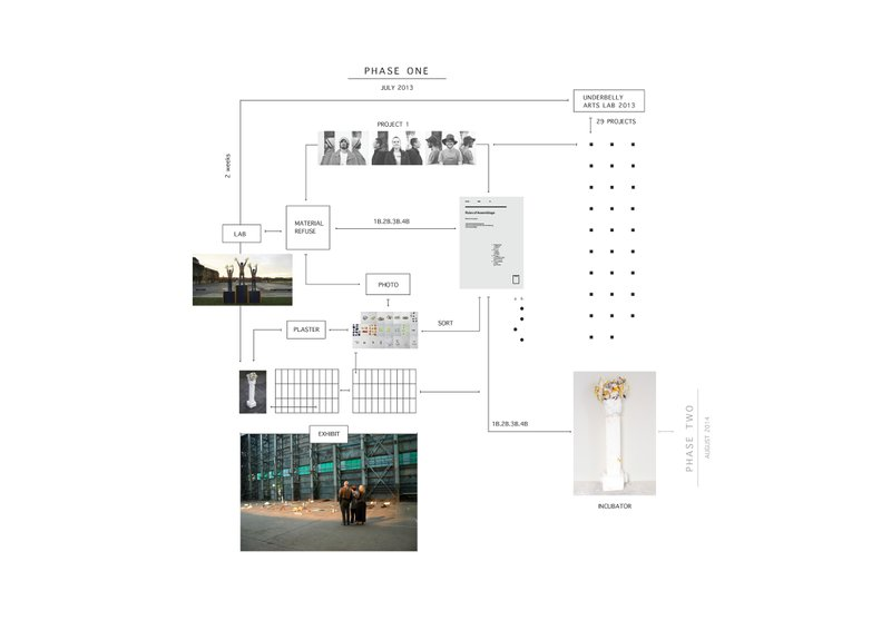 Figure 2. Assemblage: phase 01 production flow. Illustration by Simone Mandl. © Assemblage, 2013. Courtesy of the artist.