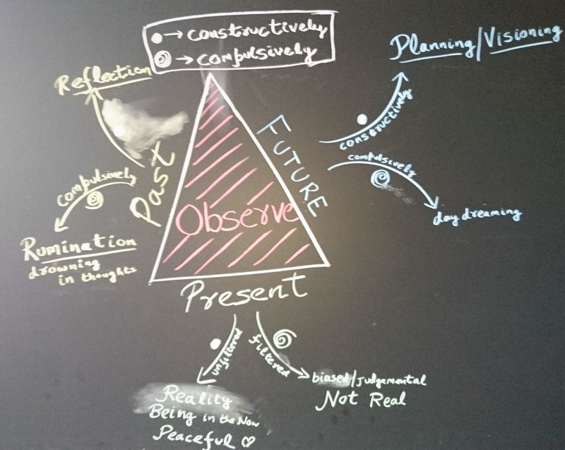 <p>At any given moment, how am I engaging with thoughts about the future, past or present? Constructively? or Compulsively?</p>