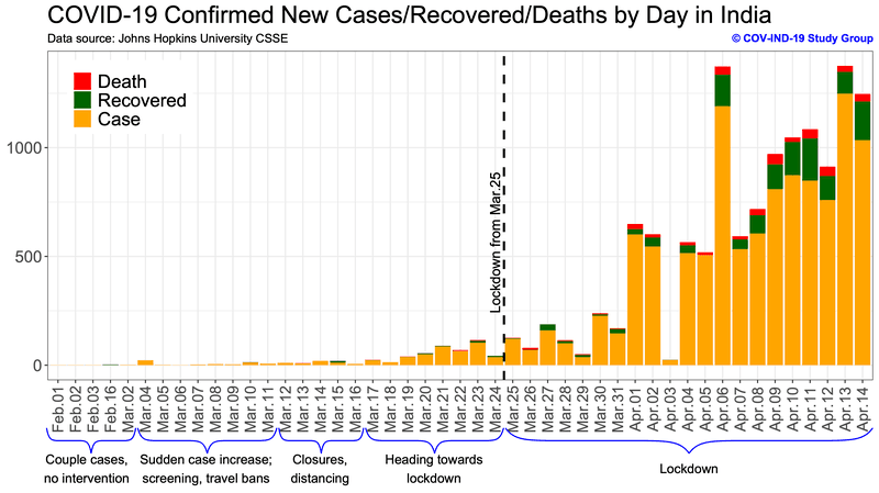 <p><strong>Figure 1. Description of the cases, recovered, and fatalities in India with landmark policy/recommendations. </strong>Data used up to April 14.</p>