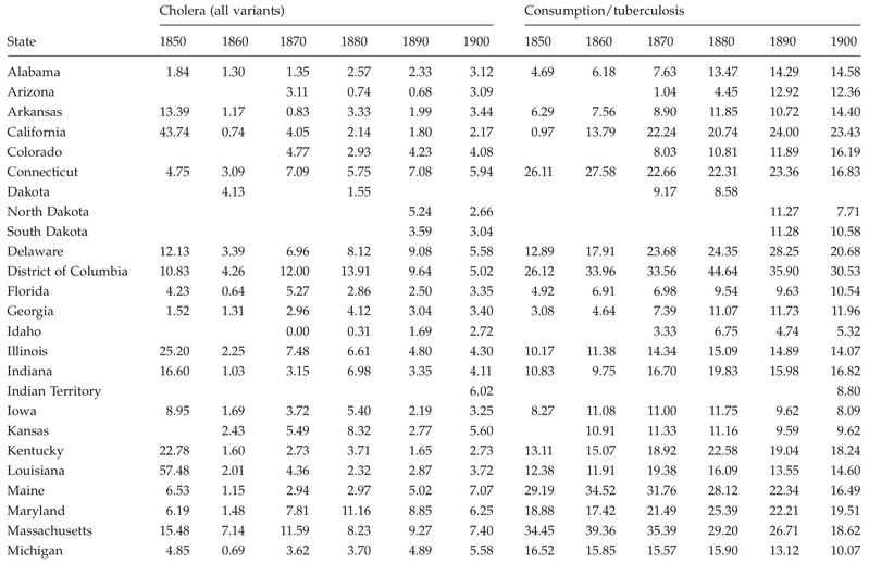 <p>Table C.1</p><p>Cause-specific mortality rates per 10,000 for cholera (all variants) and consumption/tuberculosis by state, 1850 to 1900</p>