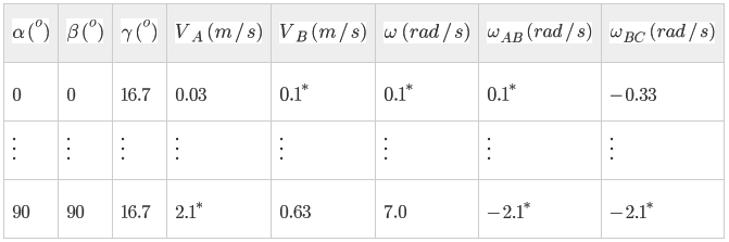 Table 5: Head and tail of linear and angular velocities. See text for remarks on cells with *.
