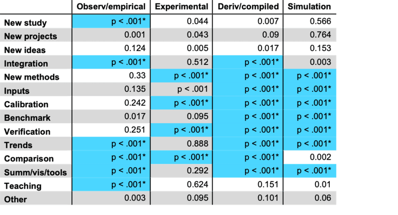 <p><strong>Table B2. P-Value Table for Table 4: Associations Between Types of Data Use and Needed Data Type</strong></p>