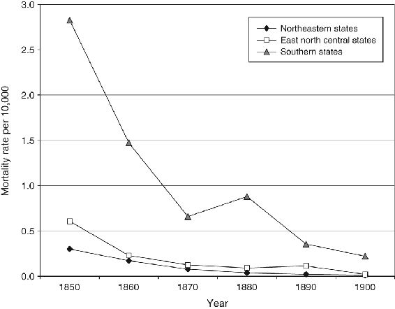 <p>Figure 7.9</p><p>Mortality rate for regional populations per 10,000 for intestinal parasites/worms by region, 1850 to 1900</p>