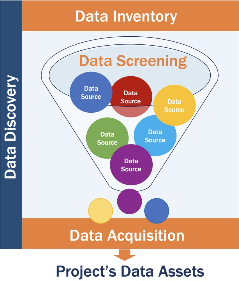 <p><strong>Figure 2. Data discovery filter.</strong> Data discovery is the open-ended and continuous process whereby candidate data sources are identified. Data inventory refers to the broadest, most far-reaching 'wish list' of information pertaining to the research questions. <strong>Data screening</strong>&nbsp;is an evaluative process by which eligible data sets are sifted from the larger pool of candidate data sets. <em><strong>Data acquisition is the process of acquiring the data from a sponsor, purchasing it, downloading it using an application programming interface (API), or scraping the web.</strong></em></p>