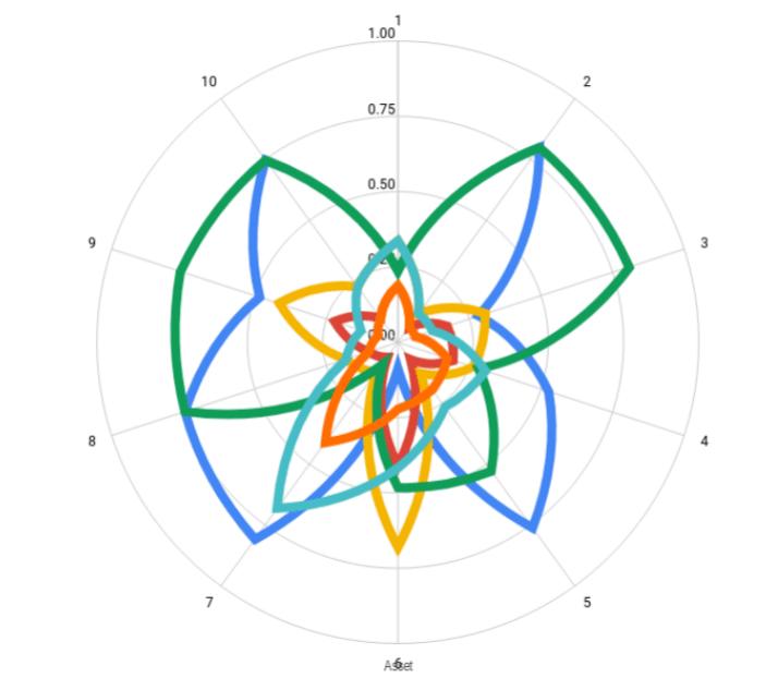<p>Figure 15: A radar graphical approach for a hypothetical <em>TokenSpace</em></p>