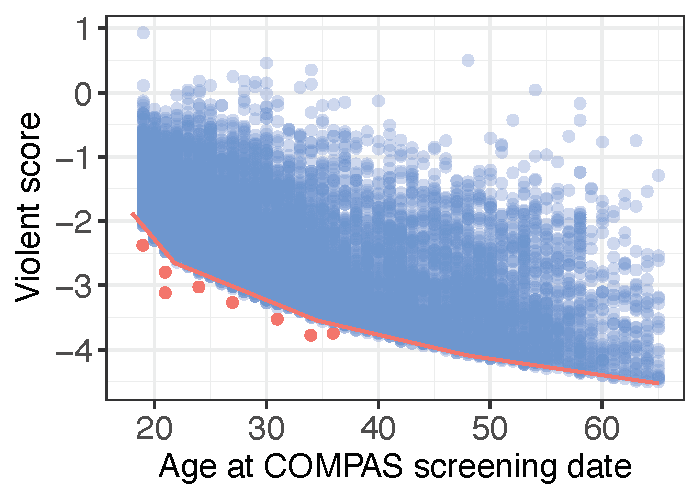<p><em>f</em><sub>viol age</sub></p><p></p><p><strong>Figure 1. Scatterplot of COMPAS general recidivism score versus age and scatterplot of COMPAS violent recidivism score versus age. </strong>Age splines used to approximate the lower bound of the scatterplots are shown in red; age outliners that were removed from the analysis are also in red.</p>