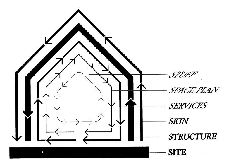 This is the diagram on which How Buildings Learn (1994) is based.
