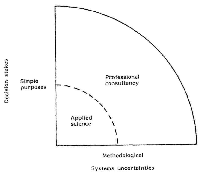 <p>Figure 3: Professional Consultancy</p>