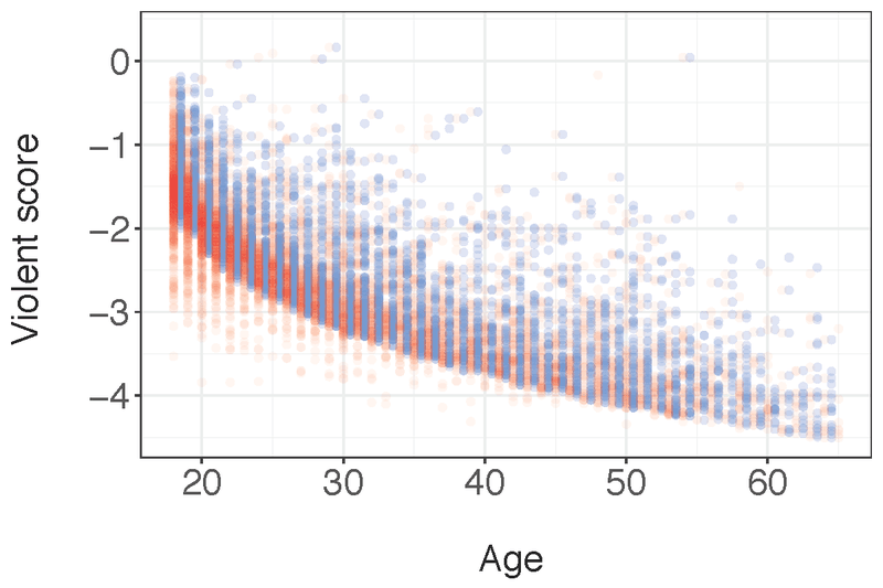 <p><strong>Figure A4. </strong>COMPAS raw score vs. the age variables. age-at-first-arrest is depicted in red, while current age is depicted in blue and jittered to the right. There is no clear pattern for the lower bound with age-at-first-arrest, as there is for current age. Thus, age-at-first-arrest is not used to define an initial lower bound.</p>