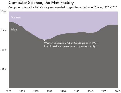 <p>Figure 1.2: Computer science has always been dominated by men and the situation is worsening (even while many other scientific and technical fields have made significant strides toward gender parity). Women awarded bachelor's degrees in computer science in the United States peaked in the mid-1980s at 37 percent, and we have seen a steady increase in the ratio of men to women in the years since then. This particular report treated gender as a binary, so there was no data about nonbinary people. Graphic by Catherine D'Ignazio. Data from the National Center for Education Statistics. <em>Source:</em> Data from Christianne Corbett and Catherine Hill, <em>Solving the Equation: The Variables for Women's Success in Engineering and Computing</em> (Washington, DC: American Association of University Women, 2015). <em>Credit:</em> Graphic by Catherine D'Ignazio.</p>