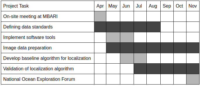 Table 1. Big Ocean, Big Data project timeline (0-6 months)