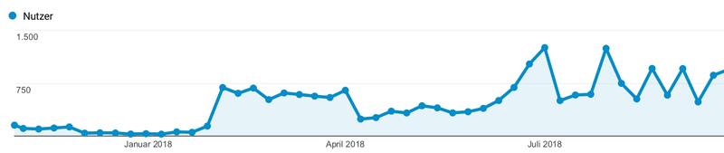 <p>Nutzerzahlen zwischen November 2017 und September 2018. Quelle: Google Analytics</p>