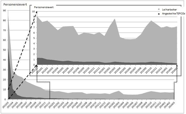 Grafik 2: Darstellung der Gesamtkontamination der Arbeiter im AKW Fukushima Daiichi von Dez. 2011 bis März 2014Quelle: Watanabe 2014