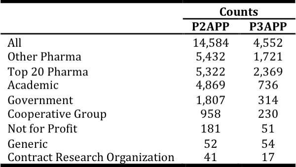 <p><br></p><p>Table 4. Breakdown of trials by sponsor types. A trial may be sponsored by more than one party (e.g., collaboration between industry developers and academia).</p>