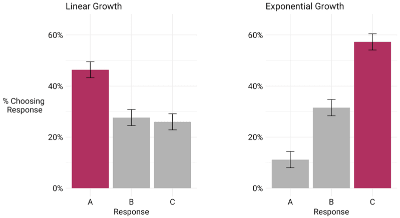 <p><strong>Figure 3: Responses to the second survey experiment across both versions. </strong>Maroon-lled bars (choice A in the Linear Growth version and choice C in the Exponential Growth version) represent the correct answer to each question. Bar ranges represent question margins of error according to 95% condence and have been adjusted to account for design effects due to weighting.</p>