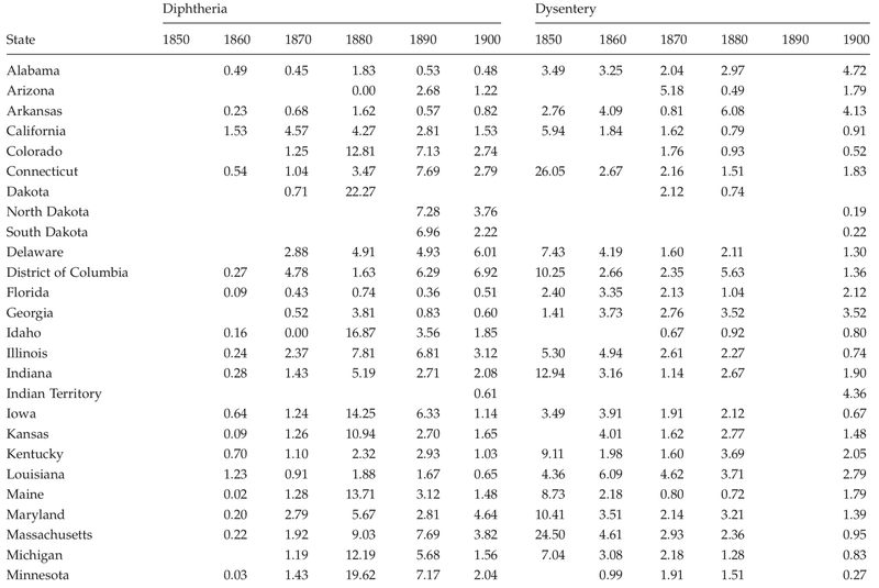 <p>Table C.3</p><p>Cause-specific mortality rates per 10,000 for diphtheria and dysentery by state, 1850 to 1900</p>