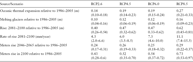 <p>Table 2.3 Predicted global mean sea level increases relative to 1986–2005 for four relative concentration pathway (RCP) scenarios</p>