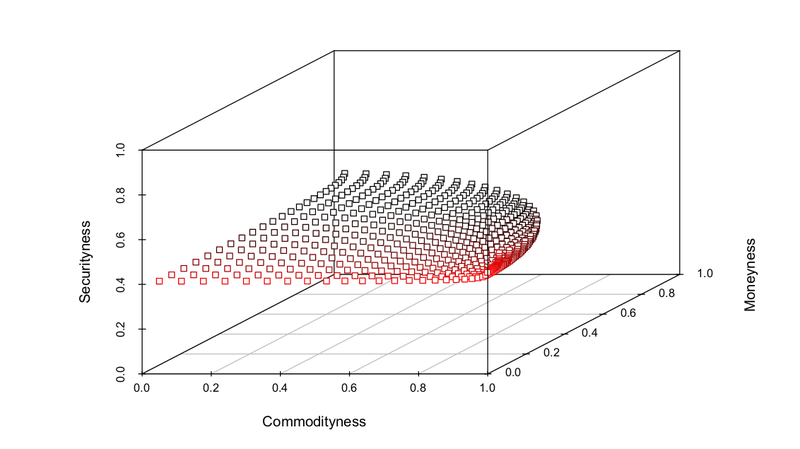 <p>Figure 16: Regulatory / compliance boundary visualised in <em>TokenSpace</em>. Arbitrary polynomial for illustrative purposes</p>