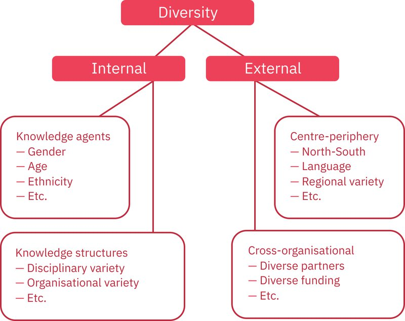Figure 9. Dimensions of diversity in open knowledge universities