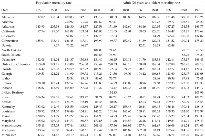 <p>Table C.12</p><p>Population and adult mortality rates per 10,000 for all causes of death by state, 1850 to 1900</p>