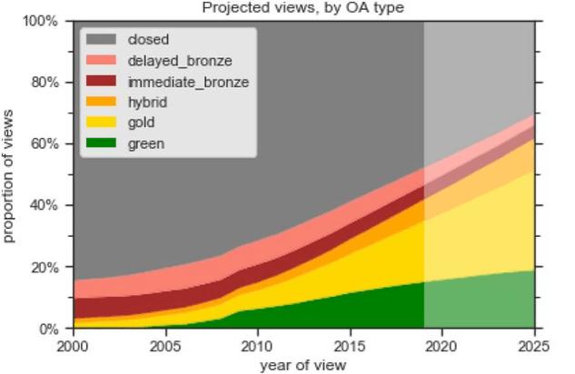 <p>Figure 5: Projected article views, by OA type (Piwowar et al, 2019)</p>