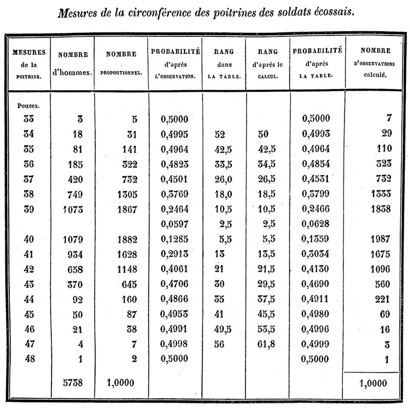 <p><strong>Figure 2. From Quetelet (1846). Columns 1 and 2 give chest circumference (in inches) and frequency count for 5,738 Scottish soldiers.</strong></p>